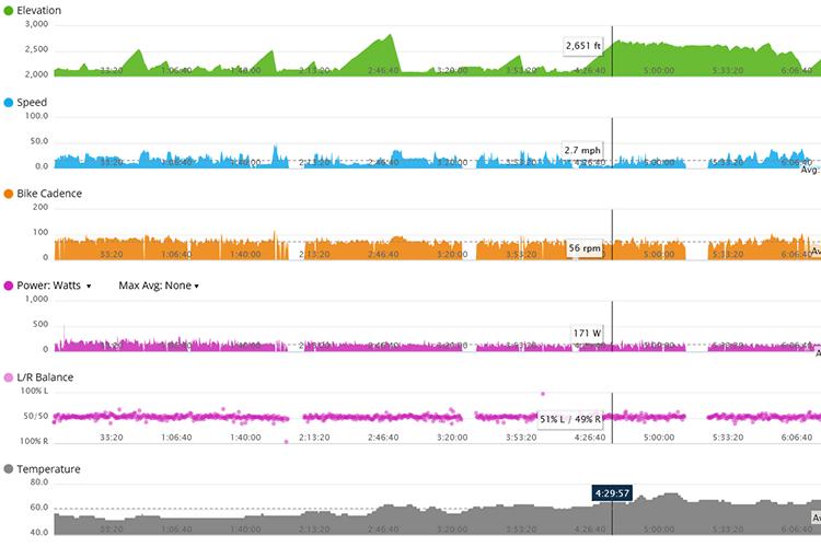 Garmin Edge 810 graph